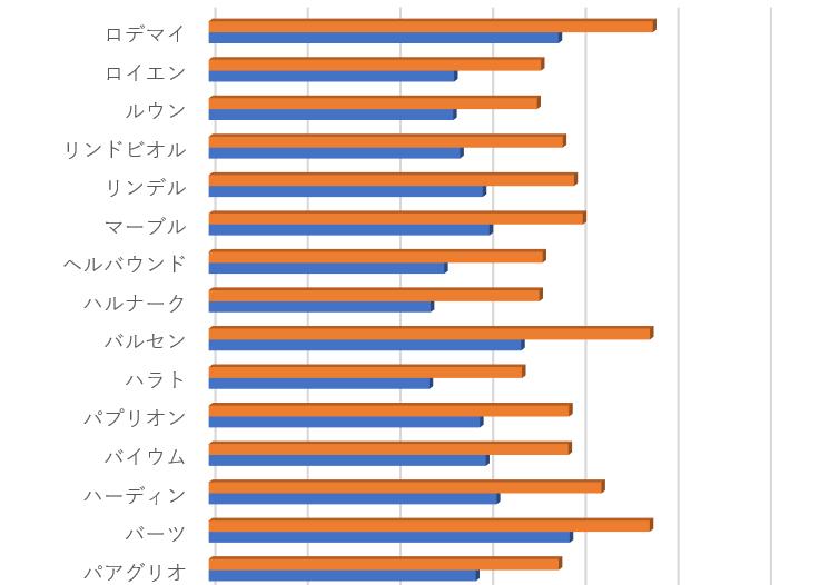 ランカー平均戦闘力グラフの画像